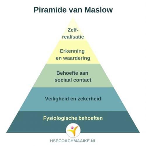 Belangrijke behoeften voor HSP - Piramide van Maslow